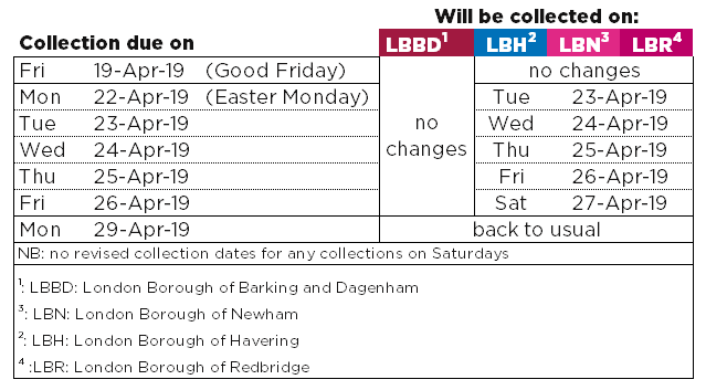 changes to collection dates overview